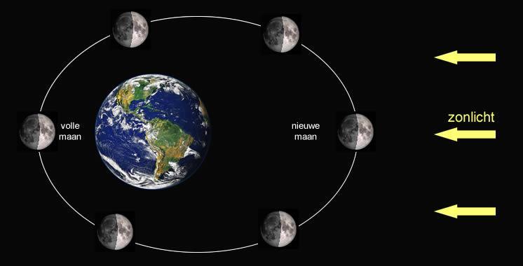 Stand van de maan - supermaan op 14 november