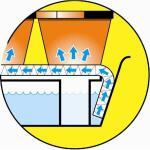 Vensterbankkas - 7-delige kweekkas met waterreserve